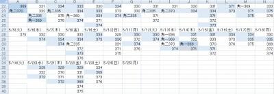 ジャグラーデータ