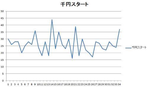 CR海物語3R1 千円スタート