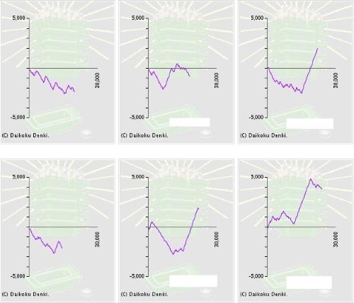 スランプグラフ 設定狙い番長3