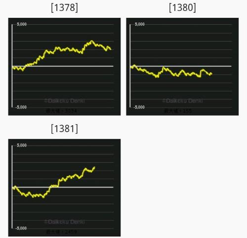 出玉データ