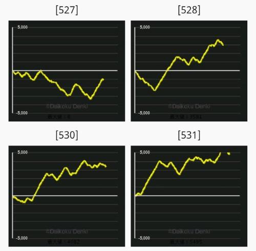 魔法少女まどか☆マギカスロット出玉グラフ
