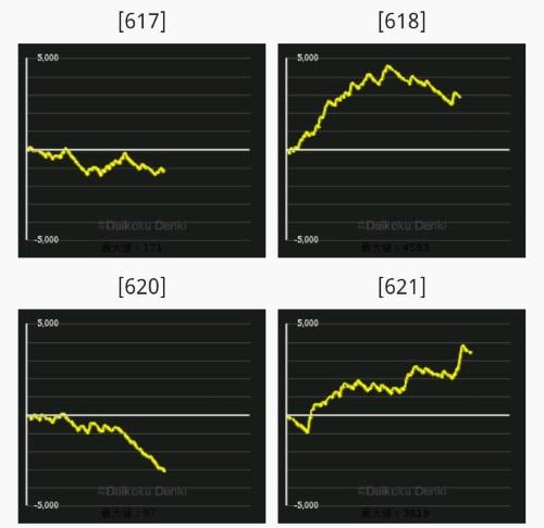 ハナビ スロット スランプデータ