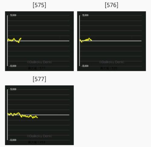 ニューパルサーSPⅡ出玉データ