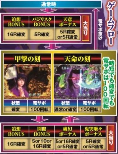 CRバジリスク~甲賀忍法帖~幻之介の章 ゲームフロー