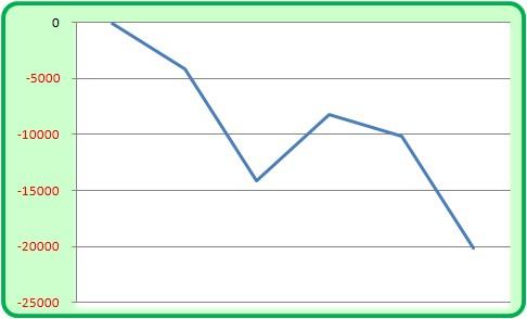ジャグラー収支グラフ