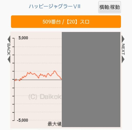 ジャグラーのスランプグラフ