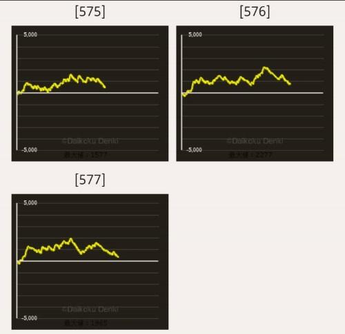 パチスロGATE スランプデータ