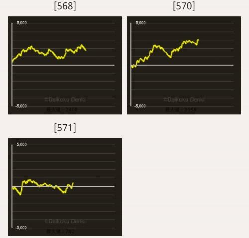 スーパーミラクルジャグラー スランプデータ