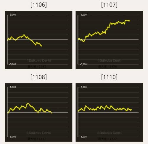 キングイーグルズ スランプグラフ