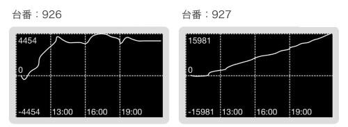 メッセ竹の塚 グラフ