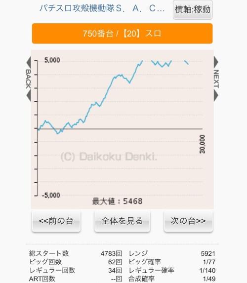 ミスターパチンコ深谷 グラフ