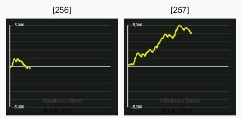 メッセ奥戸店 グラフ