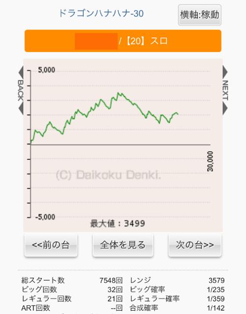 ドラゴンハナハナ サイトセブンスランプグラフ