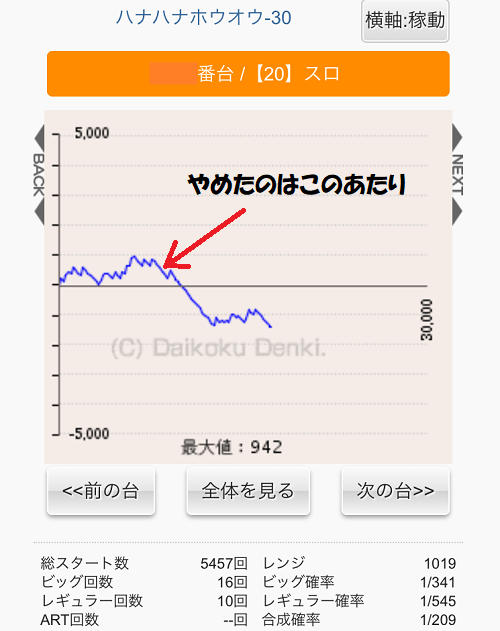 ハナハナ鳳凰グラフ