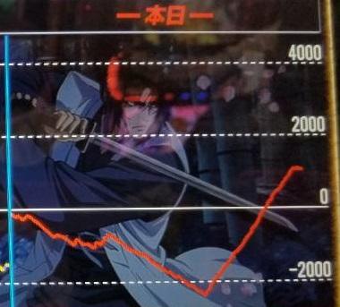 バジリスク絆 スランプデータ