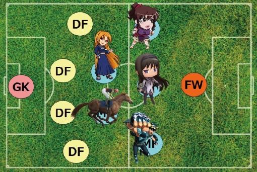 サッカー フォーメーション