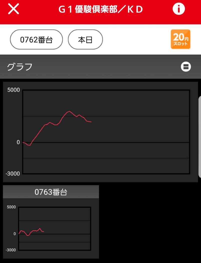 マルハン所沢出玉結果 4/25グランドリニューアル