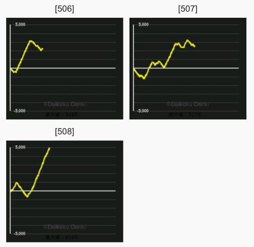 メッセ扇店 グラフ