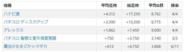 PIA厚木アネックス 営業結果データ