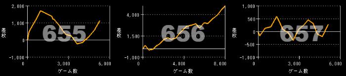 出玉スランプグラフ